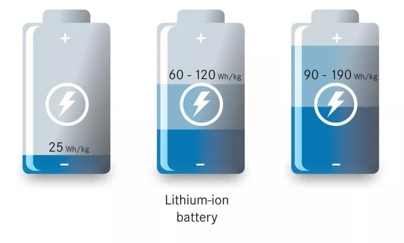 低温对于21700电池循环性能的影响