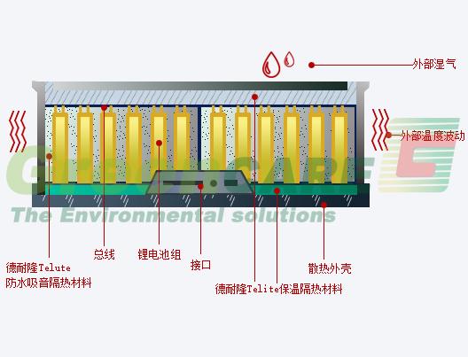 德耐隆改性耐火隔热毡抑制动力电池组热失控蔓延