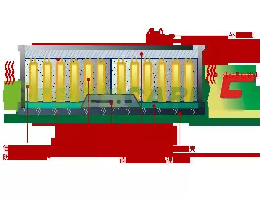 德耐隆浅谈动力锂电池的安全性及事故分析