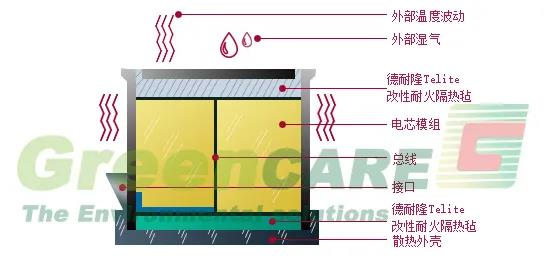 德耐隆防火毡超薄耐高温隔热棉防火隔热材料耐高温薄至1mm
